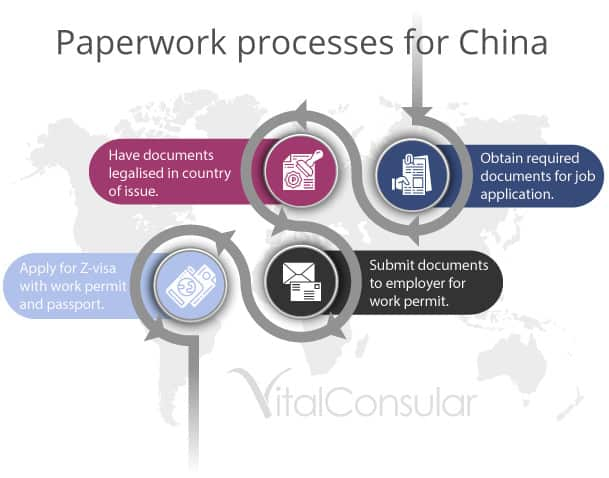 process for getting a Chinese Z visa